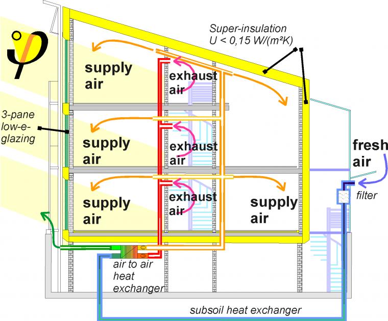 progettazione casa passiva « sassobrighi 100% Bioarchitettura